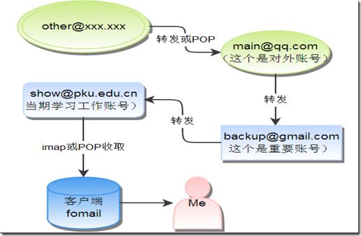 邮箱框架图